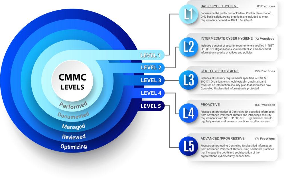 CMMC Infographic